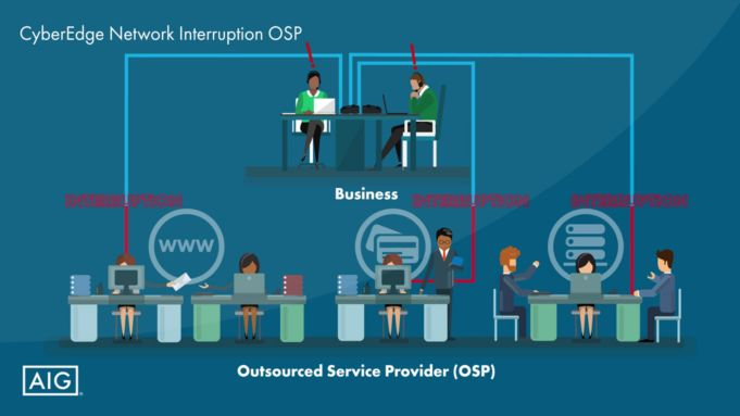 OSP Network Interruption